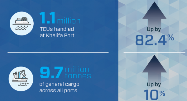 82.4% surge in Abu Dhabi Ports' container volume in the first half of 2019