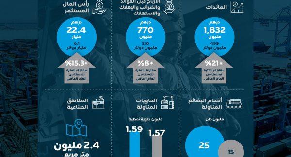 AD Ports H1 2021 Statistics Infographic_Ara(2)